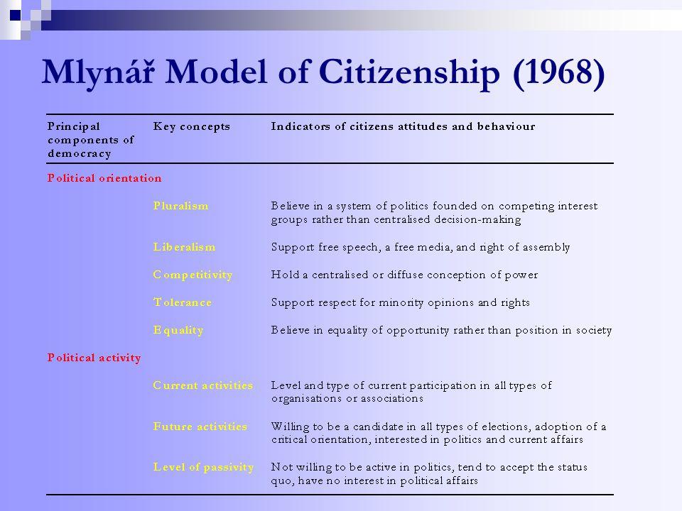 Mlynář Model of Citizenship (1968)