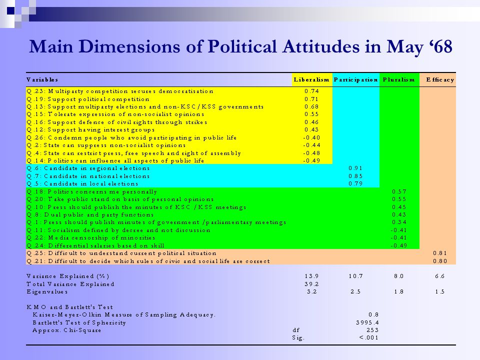 Main Dimensions of Political Attitudes in May '68