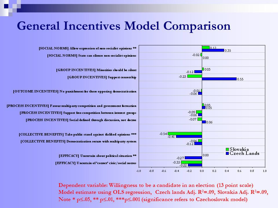 General Incentives Model Comparison Dependent variable: Willingness to be a candidate in an election (13 point scale) Model estimate using OLS regression, Czech lands Adj.
