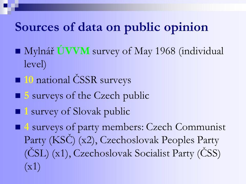 Sources of data on public opinion Mylnář ÚVVM survey of May 1968 (individual level) 10 national ČSSR surveys 5 of the Czech public 1 survey of Slovak public 4 surveys of party members: Czech Communist Party (KSČ) (x2), Czechoslovak Peoples Party (ČSL) (x1), Czechoslovak Socialist Party (ČSS) (x1)