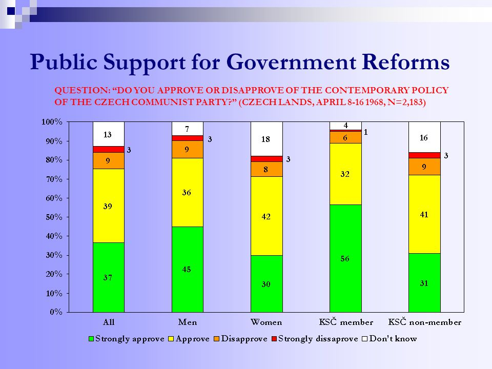 Public Support for Government Reforms QUESTION: DO YOU APPROVE OR DISAPPROVE OF THE CONTEMPORARY POLICY OF THE CZECH COMMUNIST PARTY (CZECH LANDS, APRIL 8-16 1968, N=2,183)