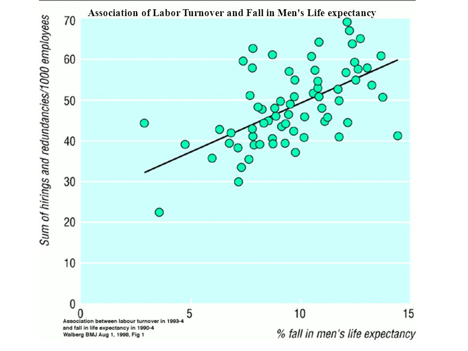 Association of Labor Turnover and Fall in Men s Life expectancy