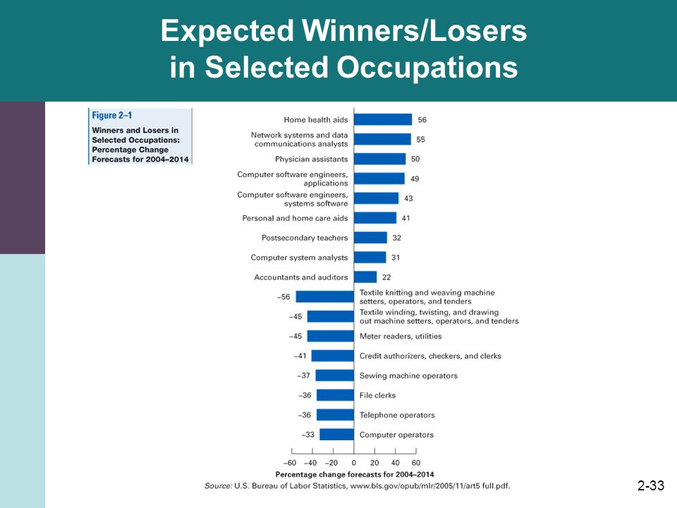 2-33 Expected Winners/Losers in Selected Occupations