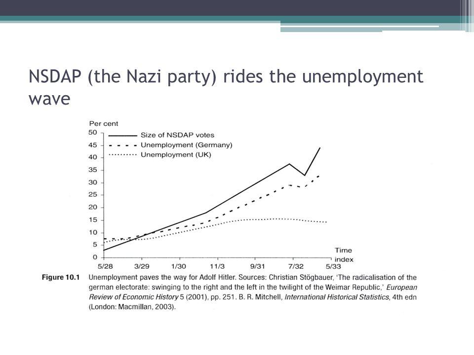NSDAP (the Nazi party) rides the unemployment wave