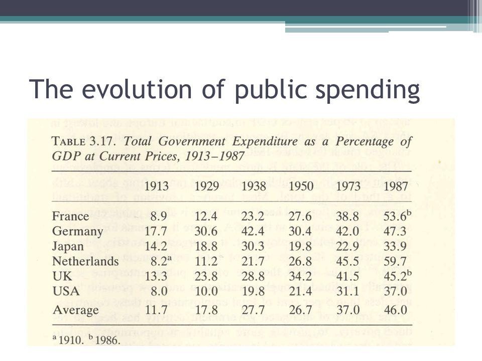 The evolution of public spending