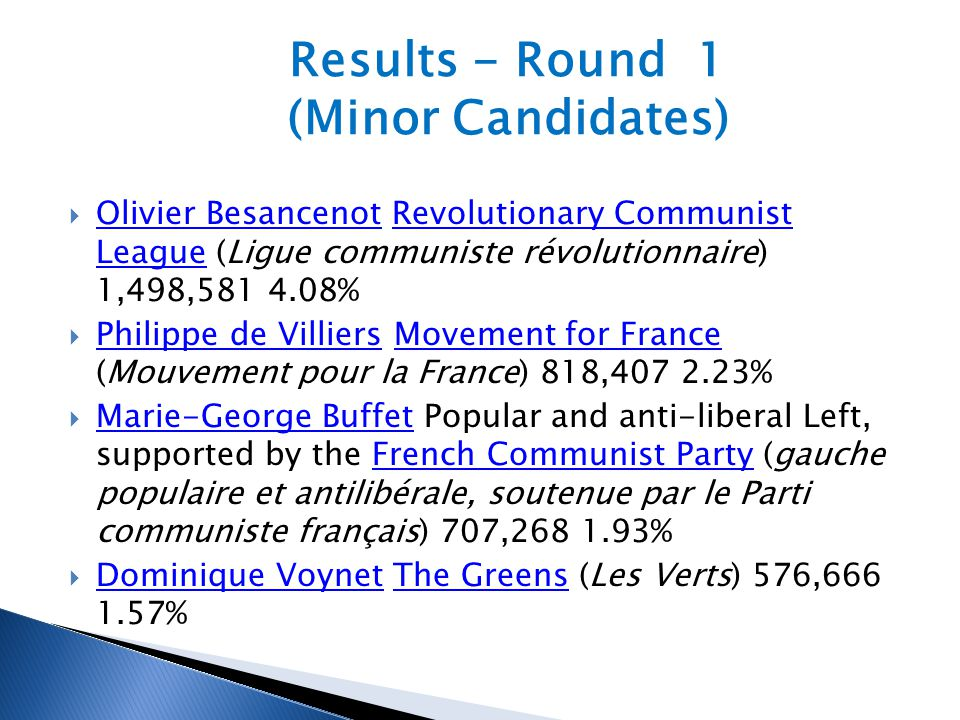  Olivier Besancenot Revolutionary Communist League (Ligue communiste révolutionnaire) 1,498,581 4.08% Olivier BesancenotRevolutionary Communist League  Philippe de Villiers Movement for France (Mouvement pour la France) 818,407 2.23% Philippe de VilliersMovement for France  Marie-George Buffet Popular and anti-liberal Left, supported by the French Communist Party (gauche populaire et antilibérale, soutenue par le Parti communiste français) 707,268 1.93% Marie-George BuffetFrench Communist Party  Dominique Voynet The Greens (Les Verts) 576,666 1.57% Dominique VoynetThe Greens Results - Round 1 (Minor Candidates)
