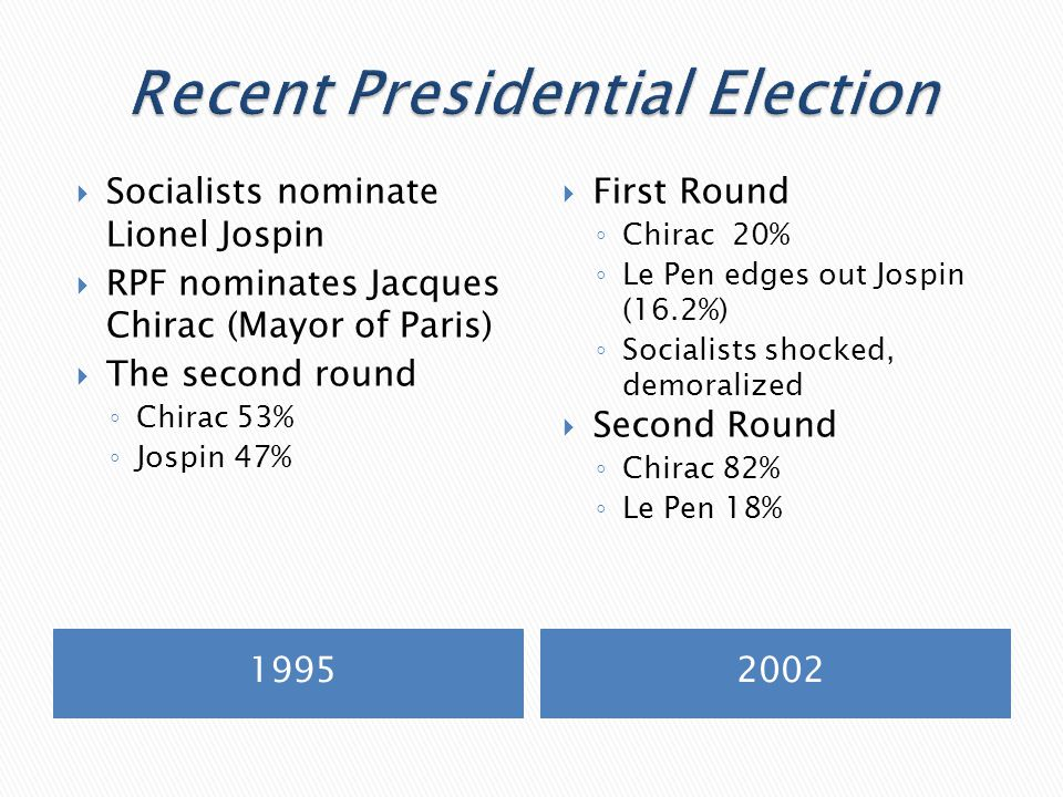19952002  Socialists nominate Lionel Jospin  RPF nominates Jacques Chirac (Mayor of Paris)  The second round ◦ Chirac 53% ◦ Jospin 47%  First Round ◦ Chirac 20% ◦ Le Pen edges out Jospin (16.2%) ◦ Socialists shocked, demoralized  Second Round ◦ Chirac 82% ◦ Le Pen 18%