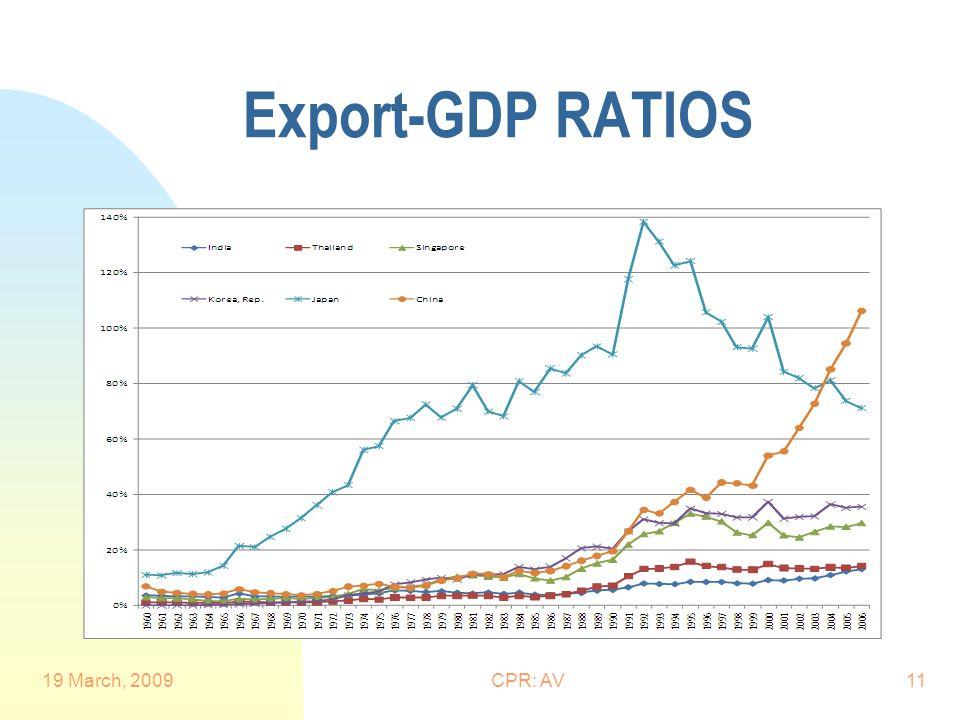 Export-GDP RATIOS 19 March, 2009CPR: AV11