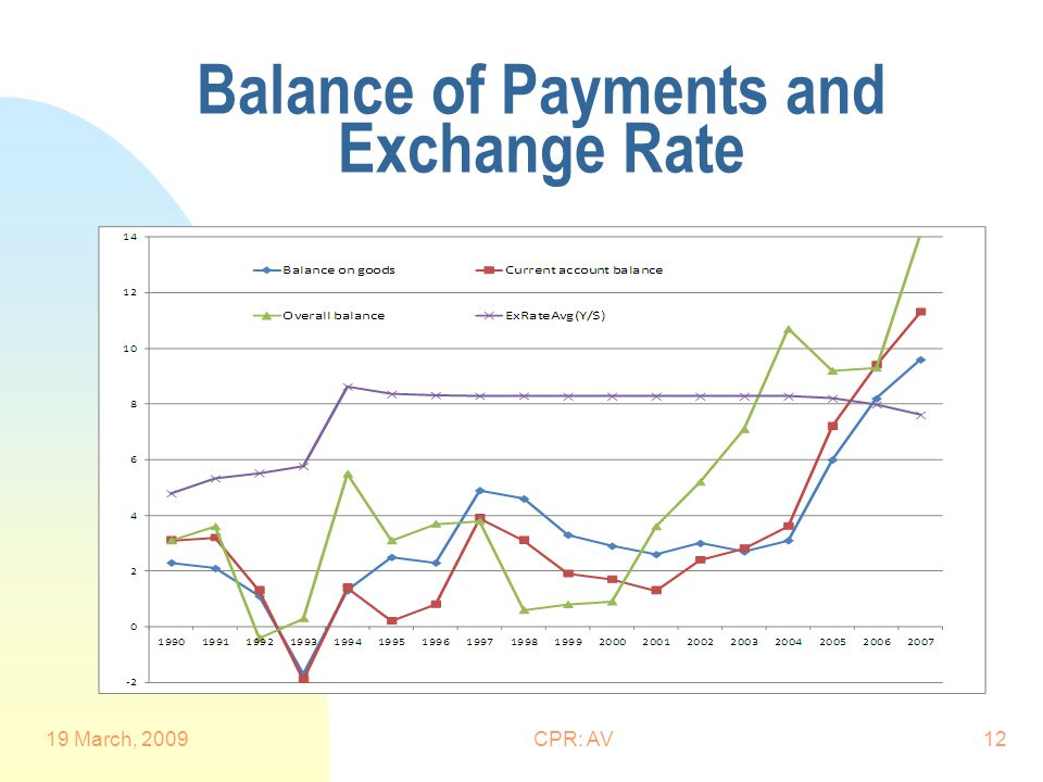 Balance of Payments and Exchange Rate 19 March, 2009CPR: AV12