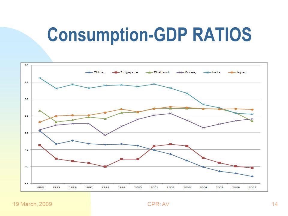 Consumption-GDP RATIOS 19 March, 2009CPR: AV14
