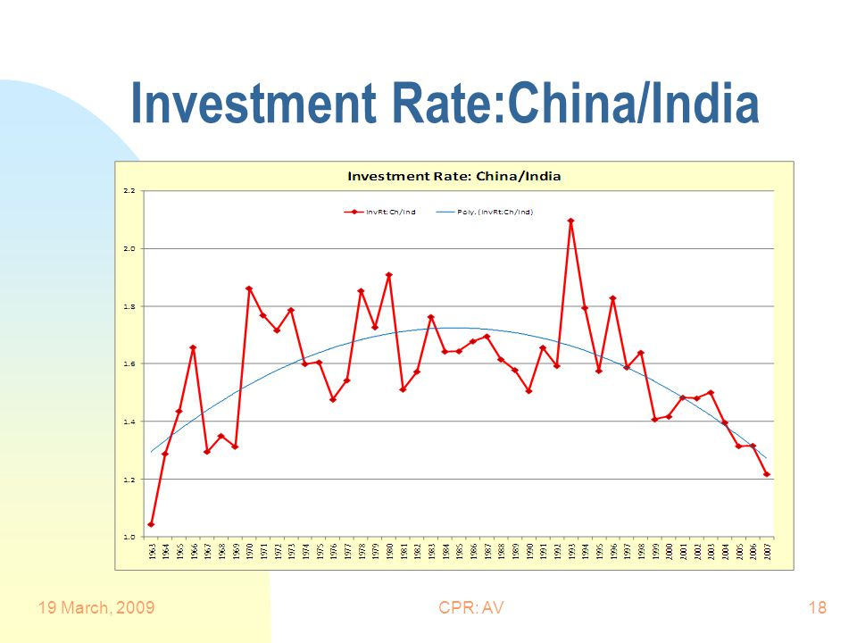 Investment Rate:China/India 19 March, 2009CPR: AV18