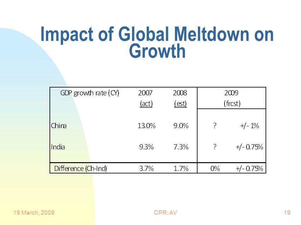 Impact of Global Meltdown on Growth 19 March, 2009CPR: AV19