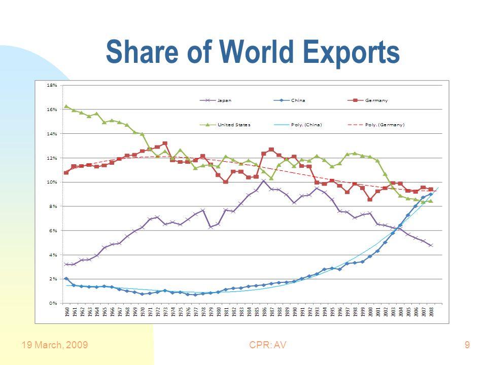 Share of World Exports 19 March, 2009CPR: AV9