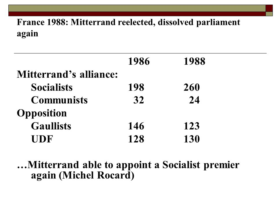 France 1988: Mitterrand reelected, dissolved parliament again 19861988 Mitterrand's alliance: Socialists198260 Communists 32 24 Opposition Gaullists146123 UDF128130 …Mitterrand able to appoint a Socialist premier again (Michel Rocard)