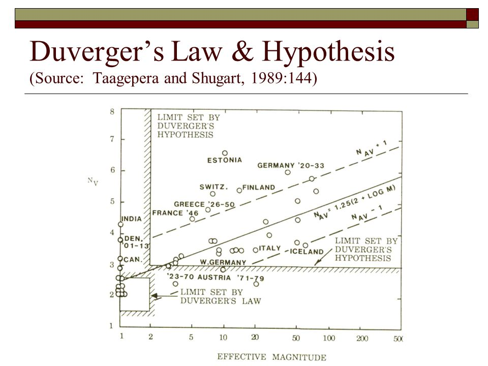 Duverger's Law & Hypothesis (Source: Taagepera and Shugart, 1989:144)