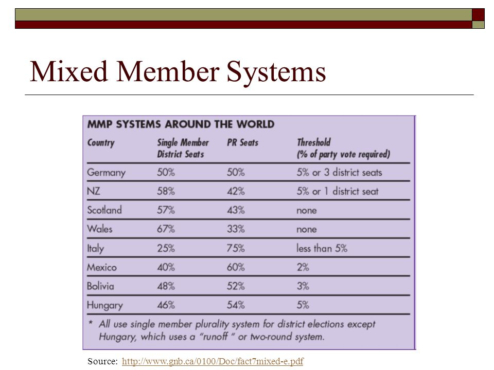 Mixed Member Systems Source: http://www.gnb.ca/0100/Doc/fact7mixed-e.pdfhttp://www.gnb.ca/0100/Doc/fact7mixed-e.pdf