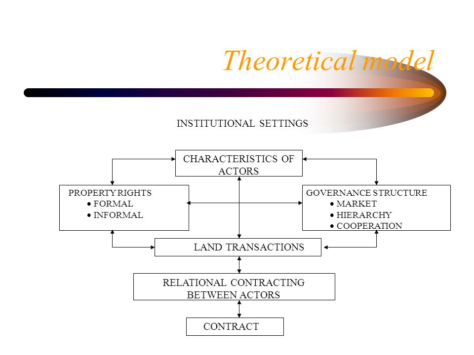 Theoretical model GOVERNANCE STRUCTURE  MARKET  HIERARCHY  COOPERATION PROPERTY RIGHTS  FORMAL  INFORMAL RELATIONAL CONTRACTING BETWEEN ACTORS CONTRACT CHARACTERISTICS OF ACTORS INSTITUTIONAL SETTINGS LAND TRANSACTIONS