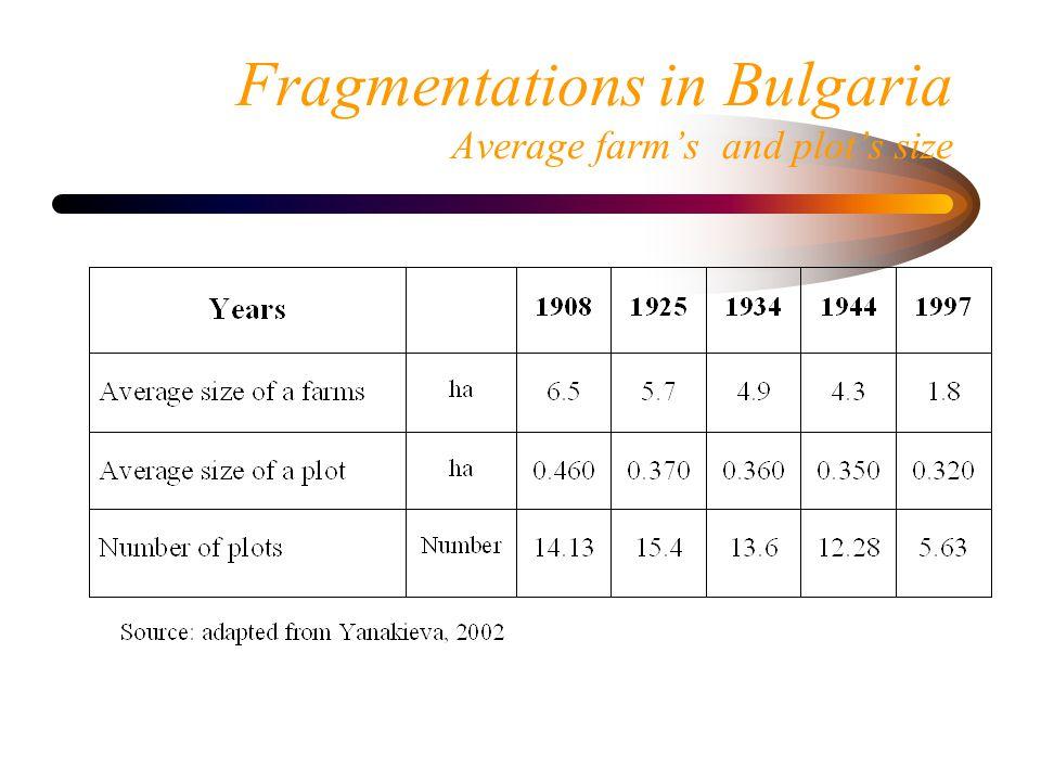 Fragmentations in Bulgaria Average farm's and plot's size