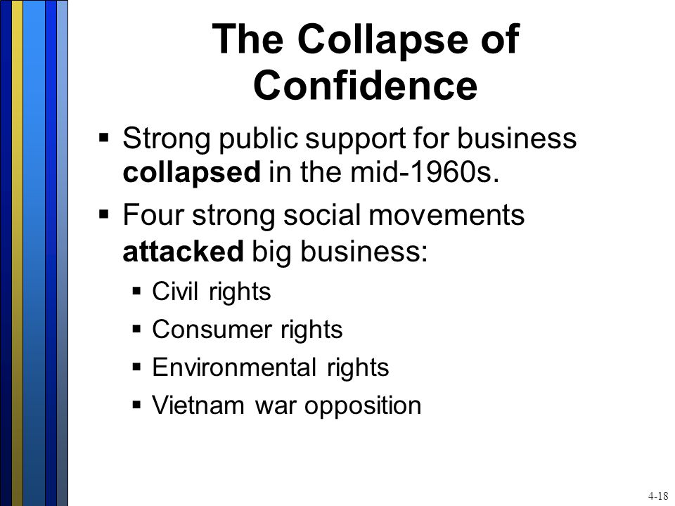 The Collapse of Confidence  Strong public support for business collapsed in the mid-1960s.