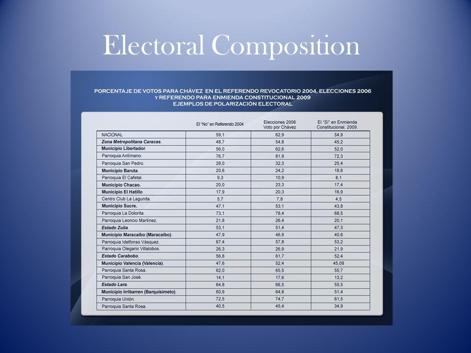 Electoral Composition