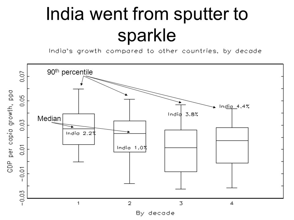 India went from sputter to sparkle 90 th percentile Median