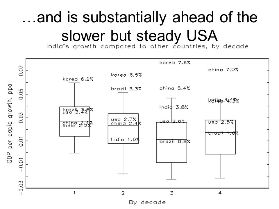 …and is substantially ahead of the slower but steady USA
