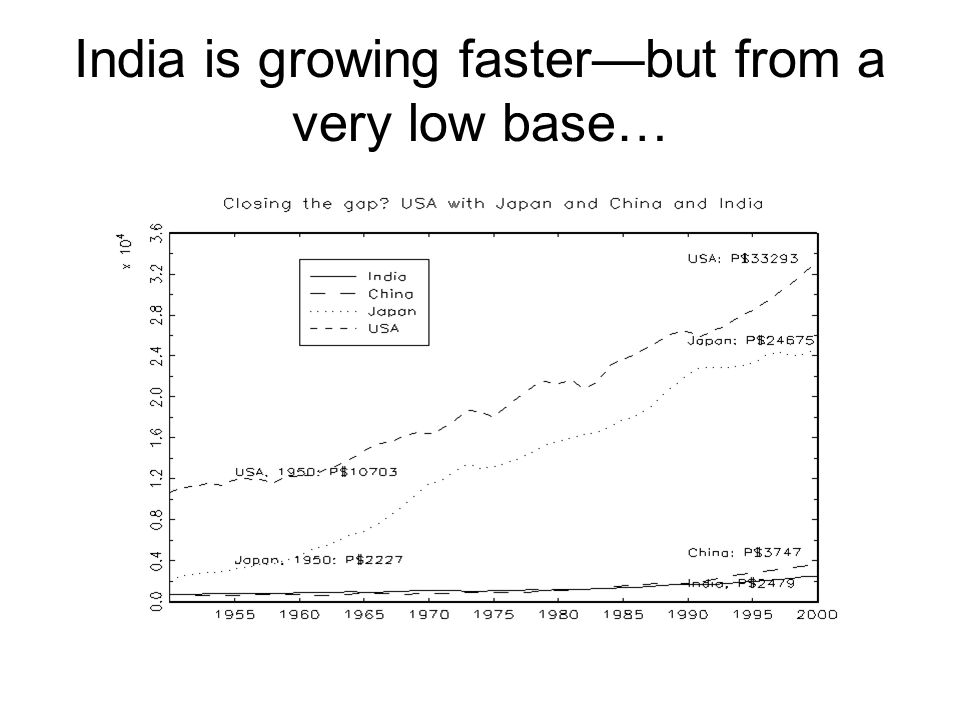 India is growing faster—but from a very low base…