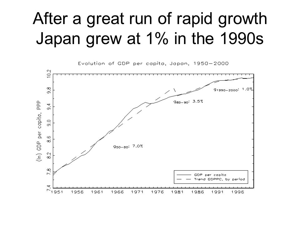 After a great run of rapid growth Japan grew at 1% in the 1990s