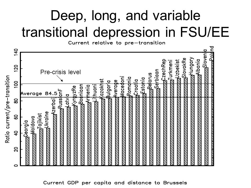 Deep, long, and variable transitional depression in FSU/EE Pre-crisis level