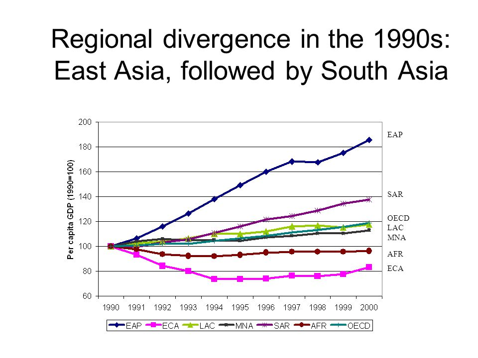 AFR ECA OECD LAC MNA SAR EAP Regional divergence in the 1990s: East Asia, followed by South Asia