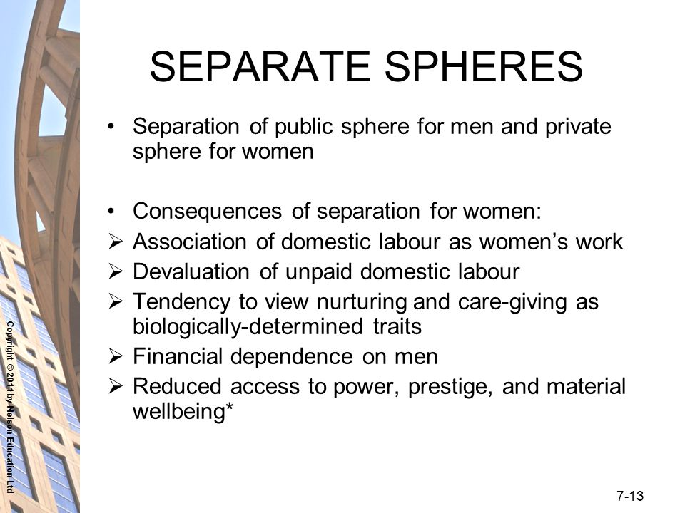 Copyright © 2011 by Nelson Education Ltd 7-13 SEPARATE SPHERES Separation of public sphere for men and private sphere for women Consequences of separa