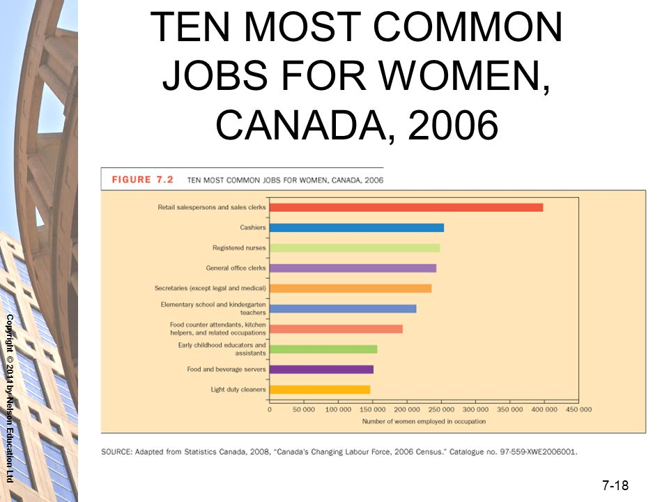 Copyright © 2011 by Nelson Education Ltd 7-18 TEN MOST COMMON JOBS FOR WOMEN, CANADA, 2006