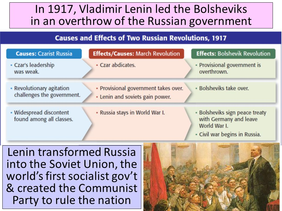 In 1917, Vladimir Lenin led the Bolsheviks in an overthrow of the Russian government Lenin transformed Russia into the Soviet Union, the world's first