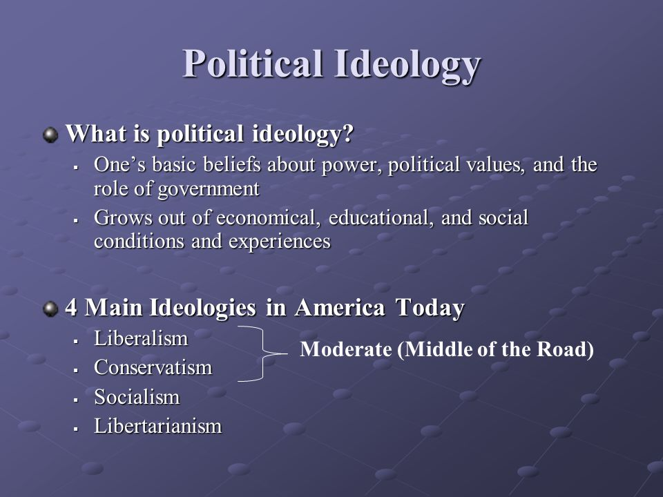What is political ideology.