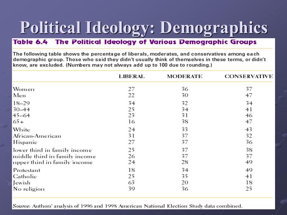 Political Ideology: Demographics