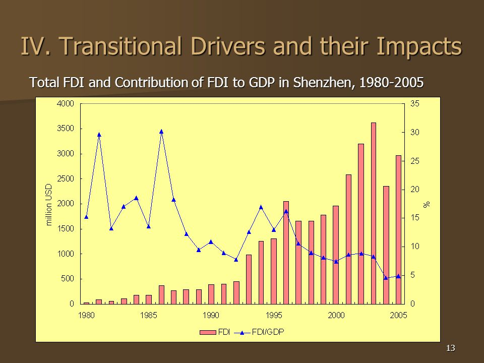 13 IV. Transitional Drivers and their Impacts Total FDI and Contribution of FDI to GDP in Shenzhen, 1980-2005
