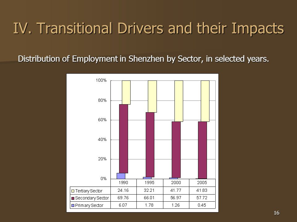 16 IV. Transitional Drivers and their Impacts Distribution of Employment in Shenzhen by Sector, in selected years.