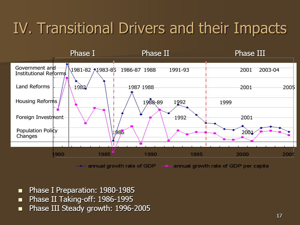 17 IV. Transitional Drivers and their Impacts Phase I Preparation: 1980-1985 Phase I Preparation: 1980-1985 Phase II Taking-off: 1986-1995 Phase II Ta