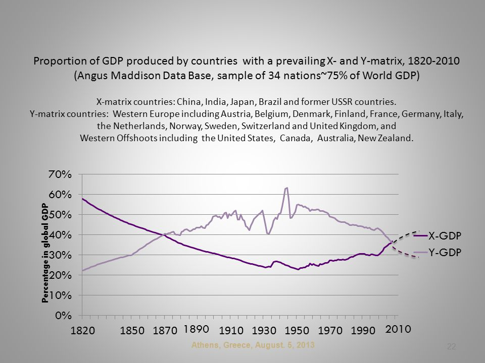 Proportion of GDP produced by countries with a prevailing X- and Y-matrix, 1820-2010 (Angus Maddison Data Base, sample of 34 nations~75% of World GDP) X-matrix countries: China, India, Japan, Brazil and former USSR countries.