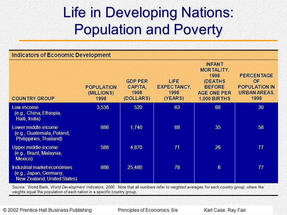 © 2002 Prentice Hall Business PublishingPrinciples of Economics, 6/eKarl Case, Ray Fair Life in Developing Nations: Population and Poverty Indicators of Economic Development COUNTRY GROUP POPULATION (MILLIONS) 1998 GDP PER CAPITA, 1998 (DOLLARS) LIFE EXPECTANCY, 1998 (YEARS) INFANT MORTALITY, 1998 (DEATHS BEFORE AGE ONE PER 1,000 BIRTHS PERCENTAGE OF POPULATION IN URBAN AREAS, 1998 Low-income (e.g., China, Ethiopia, Haiti, India) 3,536520636830 Lower middle-income (e.g., Guatemala, Poland, Philippines, Thailand) 8861,740683558 Upper middle-income (e.g., Brazil, Malaysia, Mexico) 5884,870712677 Industrial market economies (e.g., Japan, Germany, New Zealand, United States) 88625,48078677 Source: World Bank, World Development Indicators, 2000.