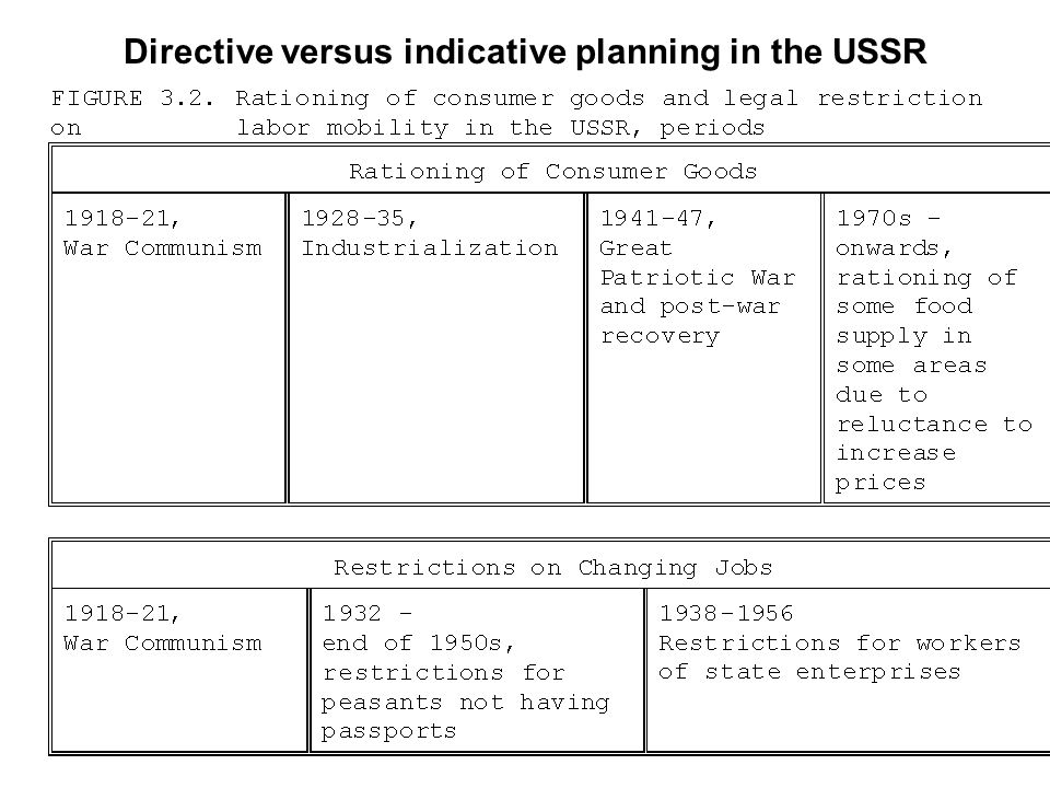 Directive versus indicative planning in the USSR