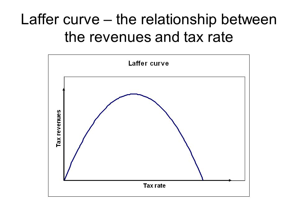 Laffer curve – the relationship between the revenues and tax rate