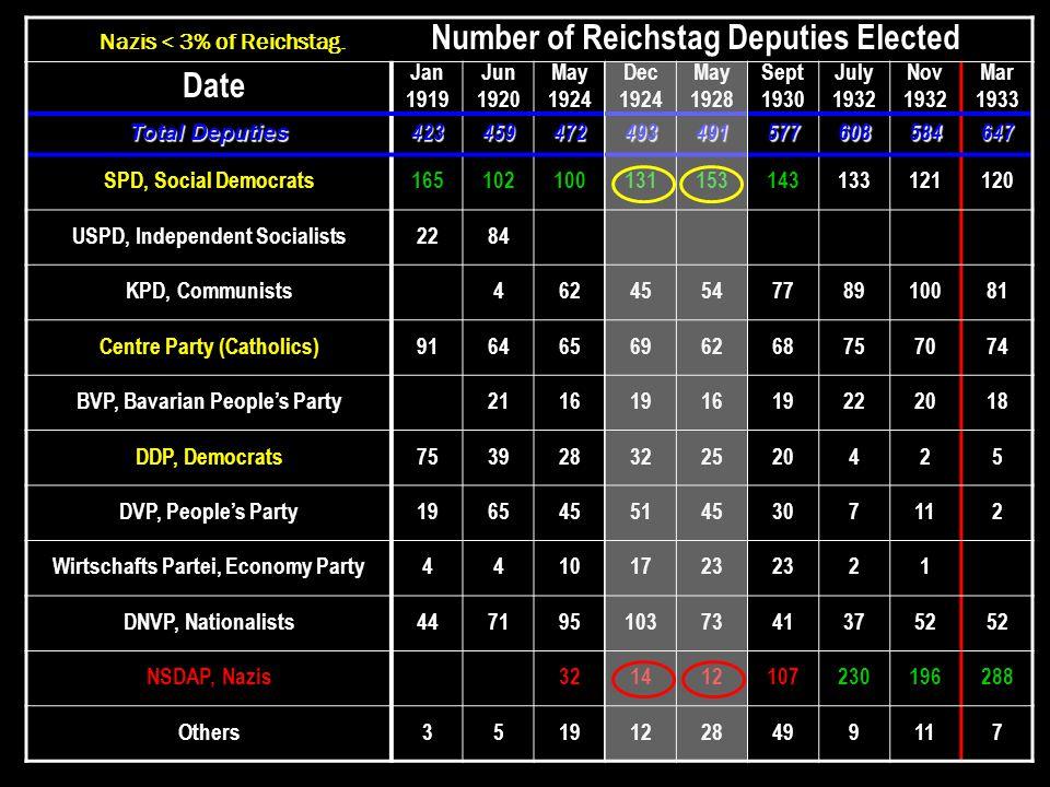 Nazis < 3% of Reichstag.