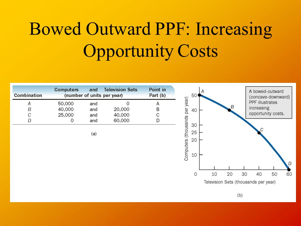Bowed Outward PPF: Increasing Opportunity Costs