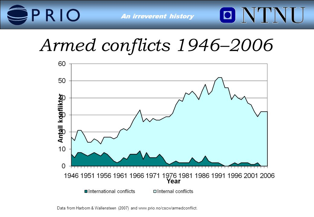 Environmental Conflict?An irreverent history Armed conflicts 1946–2006 Data from Harbom & Wallensteen (2007) and www.prio.no/cscw/armedconflict.