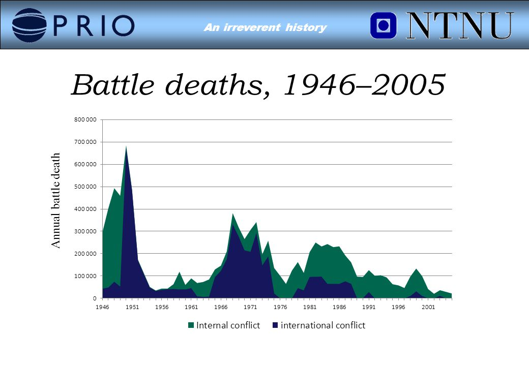 Environmental Conflict?An irreverent history Battle deaths, 1946–2005