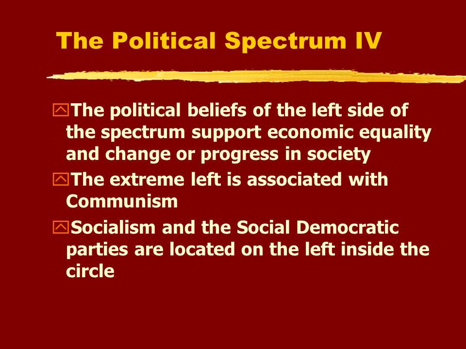 The Political Spectrum III