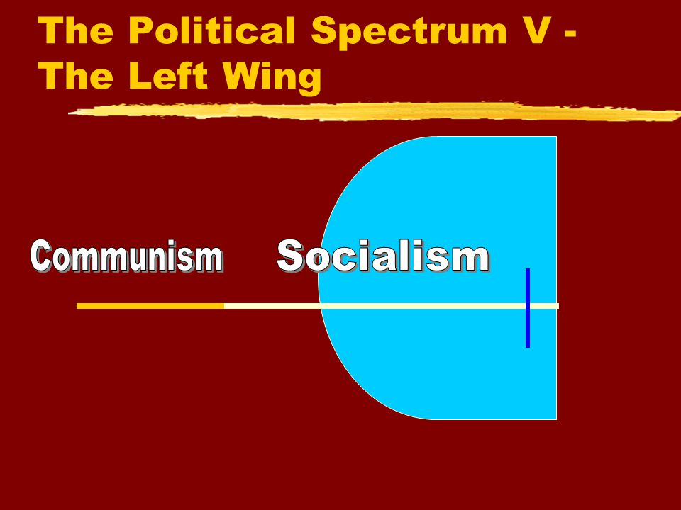 The Political Spectrum IV yThe political beliefs of the left side of the spectrum support economic equality and change or progress in society yThe extreme left is associated with Communism ySocialism and the Social Democratic parties are located on the left inside the circle