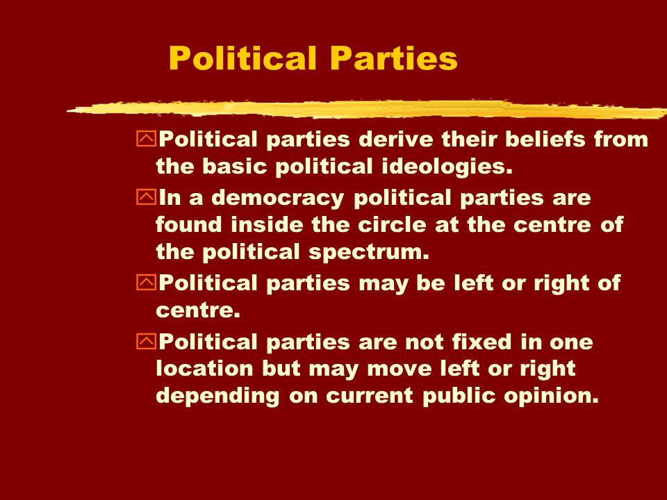 The Political Spectrum VIII