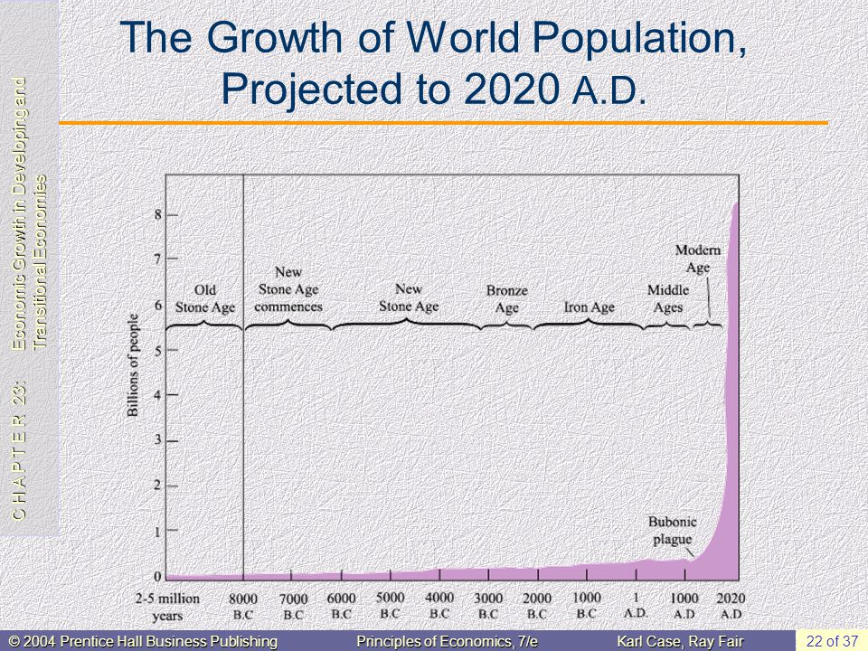 C H A P T E R 23: Economic Growth in Developing and Transitional Economies © 2004 Prentice Hall Business PublishingPrinciples of Economics, 7/eKarl Case, Ray Fair 22 of 37 The Growth of World Population, Projected to 2020 A.D.